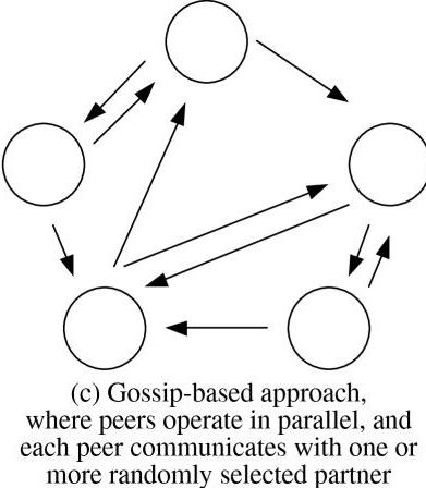 Gossip protocol